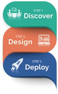 Discover Design Deploy Retirement planning